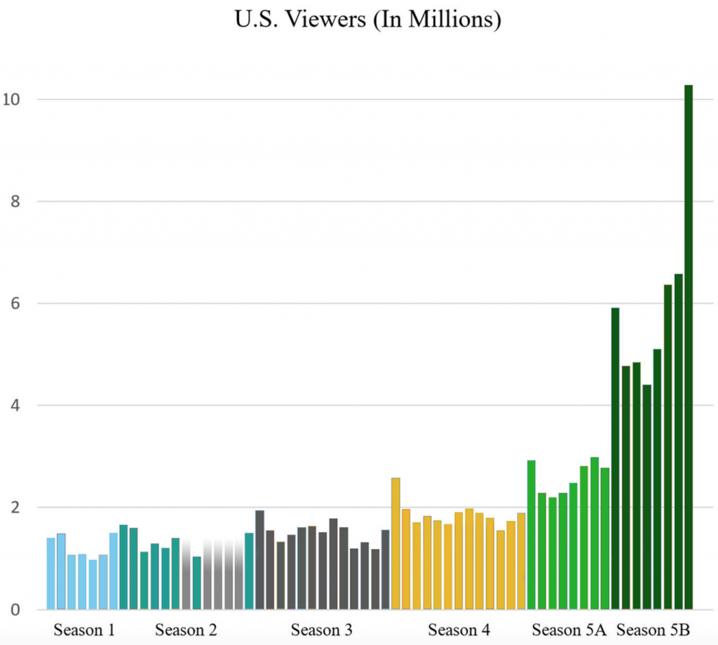 breaking-bad-viewers-over-time